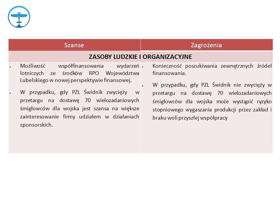 SzanseZagrożenia ZASOBY LUDZKIE I ORGANIZACYJNE  Możliwość współfinansowania wydarzeń lotniczych ze środków RPO Województwa Lubelskiego w nowej perspektywie finansowej.