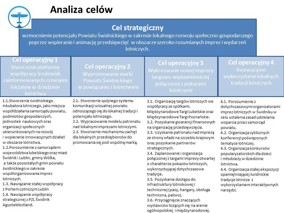 Cel strategiczny wzmocnienie potencjału Powiatu Świdnickiego w zakresie lokalnego rozwoju społeczno-gospodarczego poprzez wspieranie i animację przedsięwzięć w obszarze szeroko rozumianych imprez i wydarzeń lotniczych.