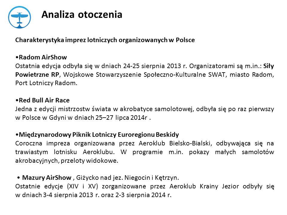 Analiza otoczenia Charakterystyka imprez lotniczych organizowanych w Polsce Radom AirShow Ostatnia edycja odbyła się w dniach 24-25 sierpnia 2013 r.