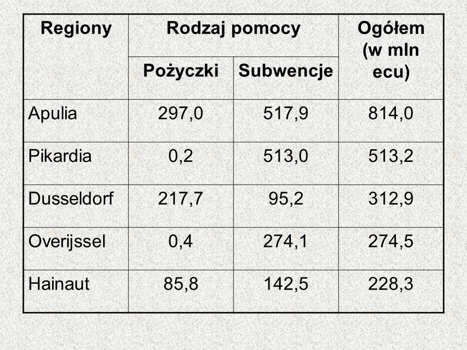 RegionyRodzaj pomocyOgółem (w mln ecu) PożyczkiSubwencje Apulia297,0517,9814,0 Pikardia0,2513,0513,2 Dusseldorf217,795,2312,9 Overijssel0,4274,1274,5