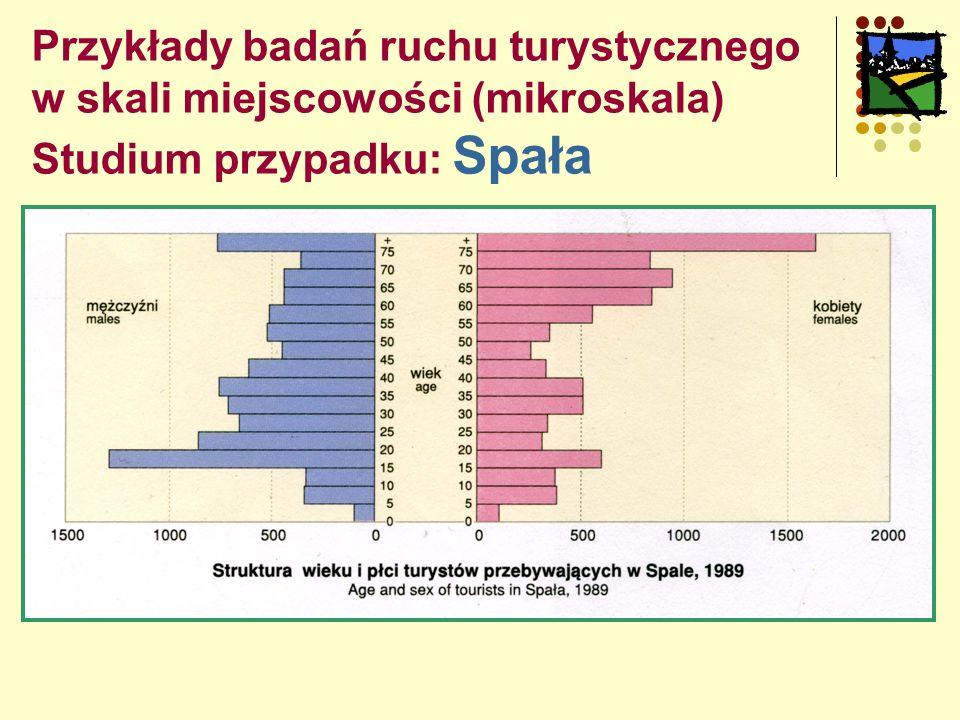 Przykłady badań ruchu turystycznego w skali miejscowości (mikroskala) Studium przypadku: Spała