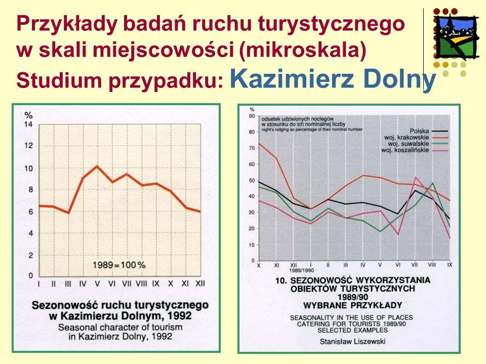 Przykłady badań ruchu turystycznego w skali miejscowości (mikroskala) Studium przypadku: Kazimierz Dolny