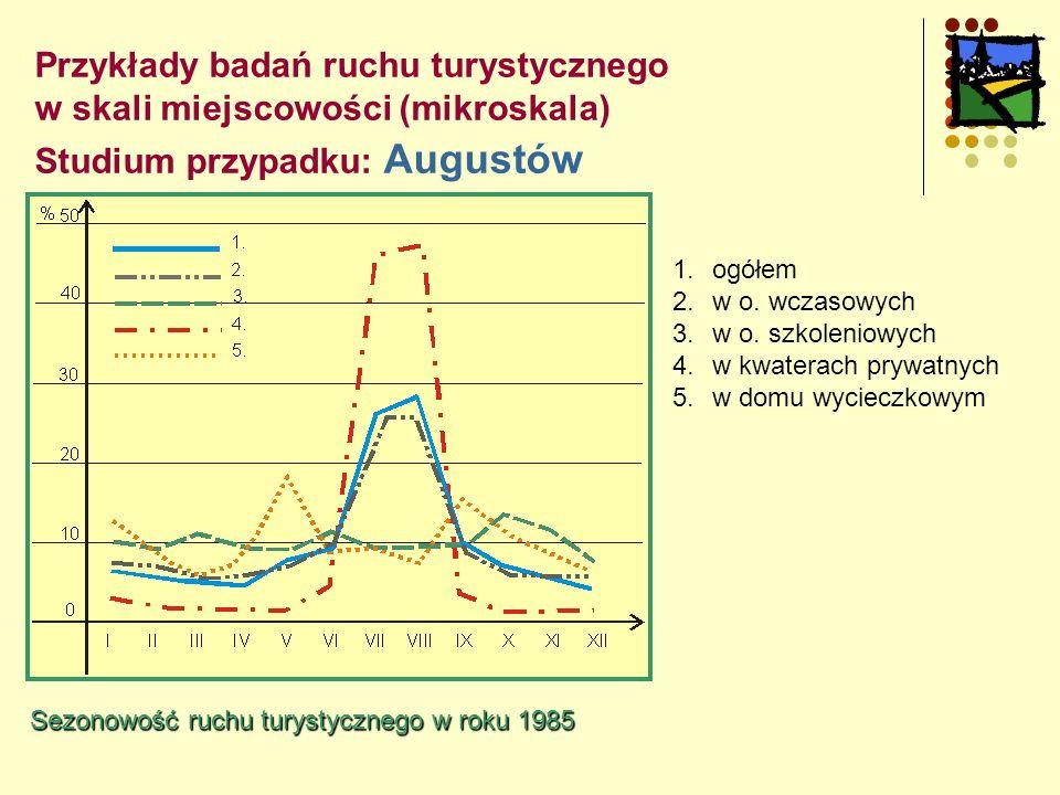 Przykłady badań ruchu turystycznego w skali miejscowości (mikroskala) Studium przypadku: Augustów 1.ogółem 2.w o.