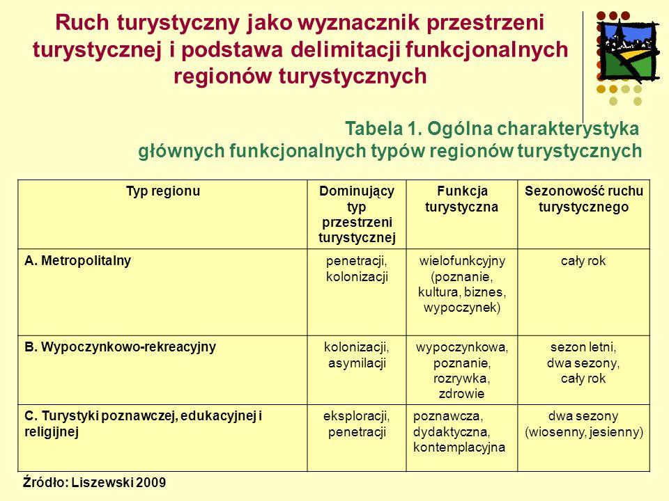 Ruch turystyczny jako wyznacznik przestrzeni turystycznej i podstawa delimitacji funkcjonalnych regionów turystycznych Tabela 1.
