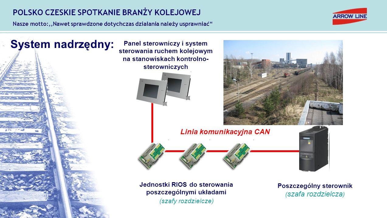 Panel sterowniczy i system sterowania ruchem kolejowym na stanowiskach kontrolno- sterowniczych Linia komunikacyjna CAN Jednostki RIOS do sterowania p