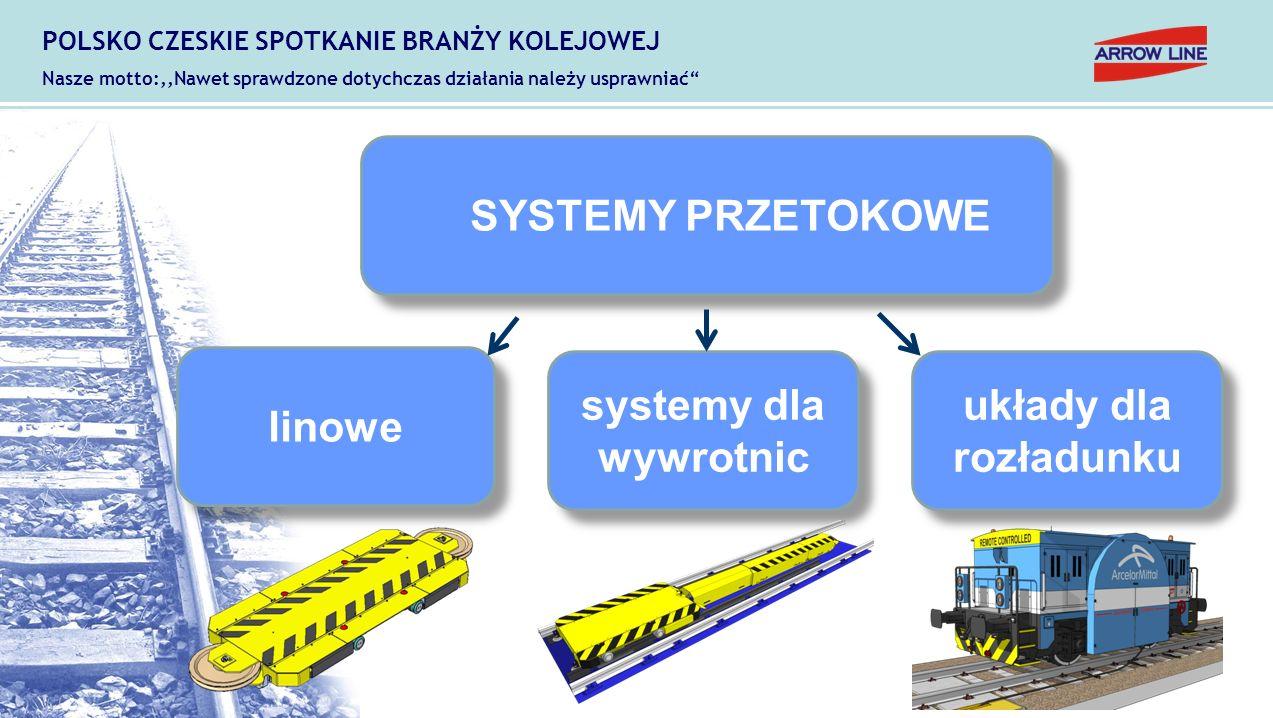 """SYSTEMY PRZETOKOWE POLSKO CZESKIE SPOTKANIE BRANŻY KOLEJOWEJ Nasze motto:,,Nawet sprawdzone dotychczas działania należy usprawniać"""" linowe systemy dla"""