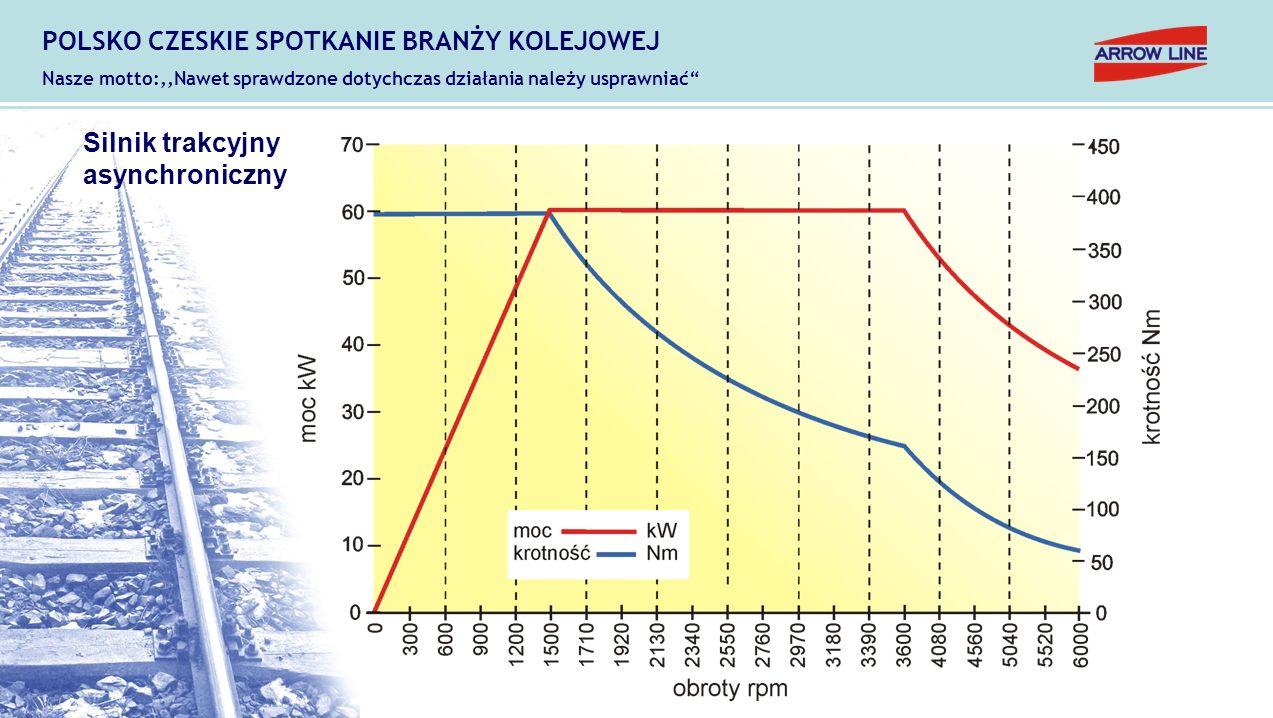Przetokowe urządzenia linowe: LTV - NV Podstawowe dane techniczne: Siła pociągowa15 - 100 kN Moc silnika elektrycznego7,5 – 22 kW Prędkość przetaczania0,2 - 0,5 m/s Długość trasy do 400 m POLSKO CZESKIE SPOTKANIE BRANŻY KOLEJOWEJ Nasze motto:,,Nawet sprawdzone dotychczas działania należy usprawniać