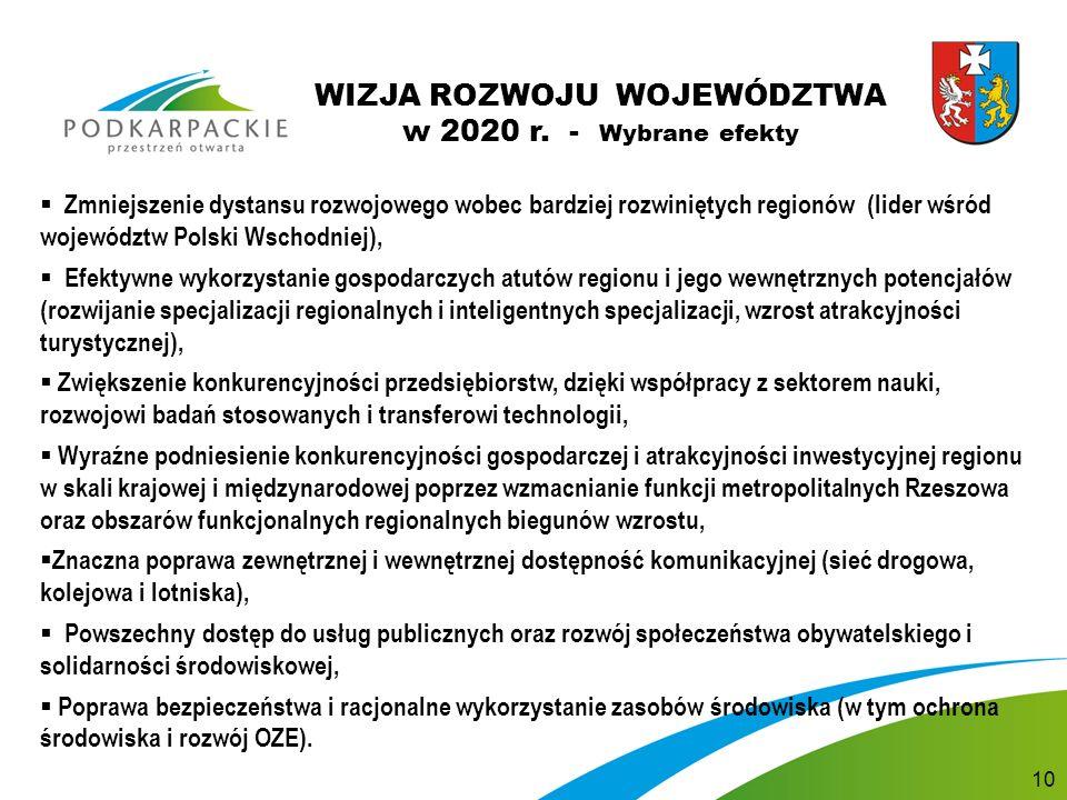  Zmniejszenie dystansu rozwojowego wobec bardziej rozwiniętych regionów (lider wśród województw Polski Wschodniej),  Efektywne wykorzystanie gospodarczych atutów regionu i jego wewnętrznych potencjałów (rozwijanie specjalizacji regionalnych i inteligentnych specjalizacji, wzrost atrakcyjności turystycznej),  Zwiększenie konkurencyjności przedsiębiorstw, dzięki współpracy z sektorem nauki, rozwojowi badań stosowanych i transferowi technologii,  Wyraźne podniesienie konkurencyjności gospodarczej i atrakcyjności inwestycyjnej regionu w skali krajowej i międzynarodowej poprzez wzmacnianie funkcji metropolitalnych Rzeszowa oraz obszarów funkcjonalnych regionalnych biegunów wzrostu,  Znaczna poprawa zewnętrznej i wewnętrznej dostępność komunikacyjnej (sieć drogowa, kolejowa i lotniska),  Powszechny dostęp do usług publicznych oraz rozwój społeczeństwa obywatelskiego i solidarności środowiskowej,  Poprawa bezpieczeństwa i racjonalne wykorzystanie zasobów środowiska (w tym ochrona środowiska i rozwój OZE).
