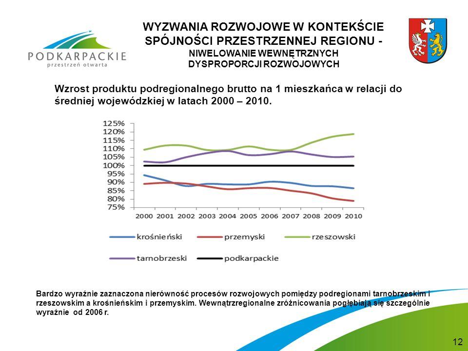 WYZWANIA ROZWOJOWE W KONTEKŚCIE SPÓJNOŚCI PRZESTRZENNEJ REGIONU - NIWELOWANIE WEWNĘTRZNYCH DYSPROPORCJI ROZWOJOWYCH Wzrost produktu podregionalnego brutto na 1 mieszkańca w relacji do średniej wojewódzkiej w latach 2000 – 2010.