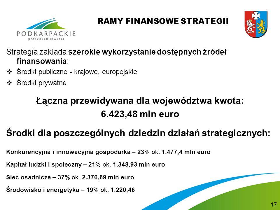 RAMY FINANSOWE STRATEGII Strategia zakłada szerokie wykorzystanie dostępnych źródeł finansowania:  Środki publiczne - krajowe, europejskie  Środki prywatne Łączna przewidywana dla województwa kwota: 6.423,48 mln euro Środki dla poszczególnych dziedzin działań strategicznych: Konkurencyjna i innowacyjna gospodarka – 23% ok.