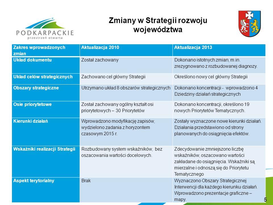 Zmiany w Strategii rozwoju województwa Zakres wprowadzonych zmian Aktualizacja 2010Aktualizacja 2013 Układ dokumentuZostał zachowany Dokonano istotnych zmian, m.in.