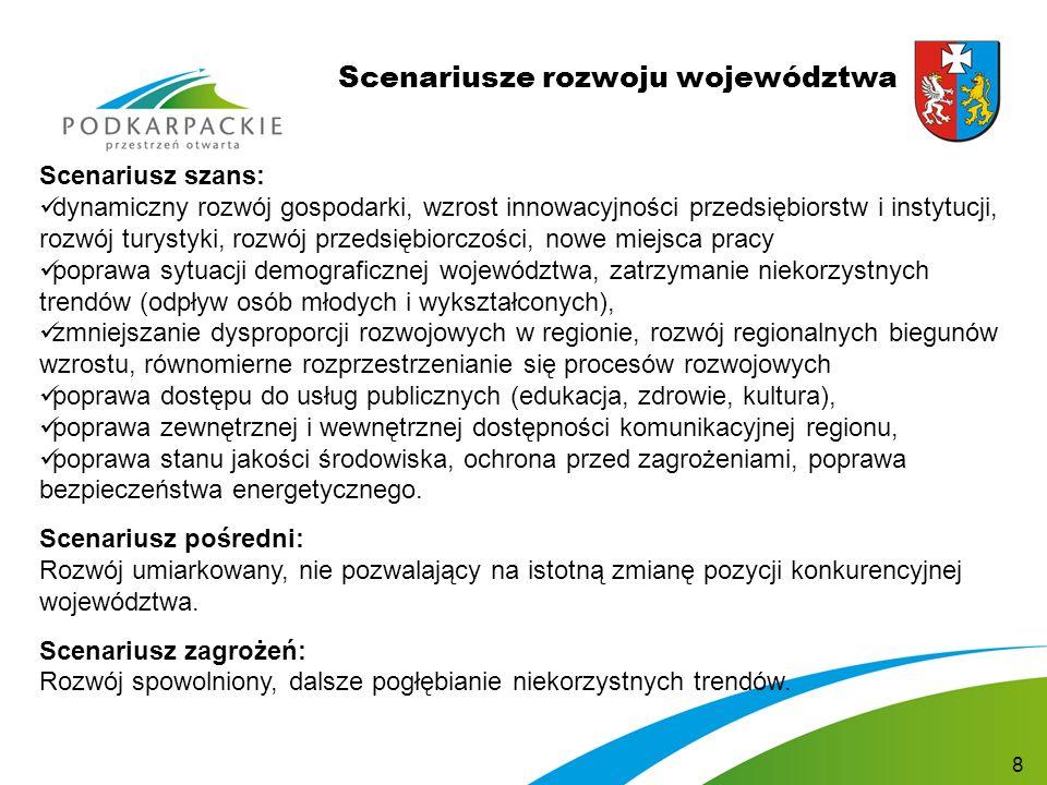 Scenariusze rozwoju województwa Scenariusz szans: dynamiczny rozwój gospodarki, wzrost innowacyjności przedsiębiorstw i instytucji, rozwój turystyki, rozwój przedsiębiorczości, nowe miejsca pracy poprawa sytuacji demograficznej województwa, zatrzymanie niekorzystnych trendów (odpływ osób młodych i wykształconych), zmniejszanie dysproporcji rozwojowych w regionie, rozwój regionalnych biegunów wzrostu, równomierne rozprzestrzenianie się procesów rozwojowych poprawa dostępu do usług publicznych (edukacja, zdrowie, kultura), poprawa zewnętrznej i wewnętrznej dostępności komunikacyjnej regionu, poprawa stanu jakości środowiska, ochrona przed zagrożeniami, poprawa bezpieczeństwa energetycznego.