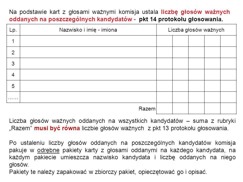 Na podstawie kart z głosami ważnymi komisja ustala liczbę głosów ważnych oddanych na poszczególnych kandydatów - pkt 14 protokołu głosowania. Lp.Nazwi