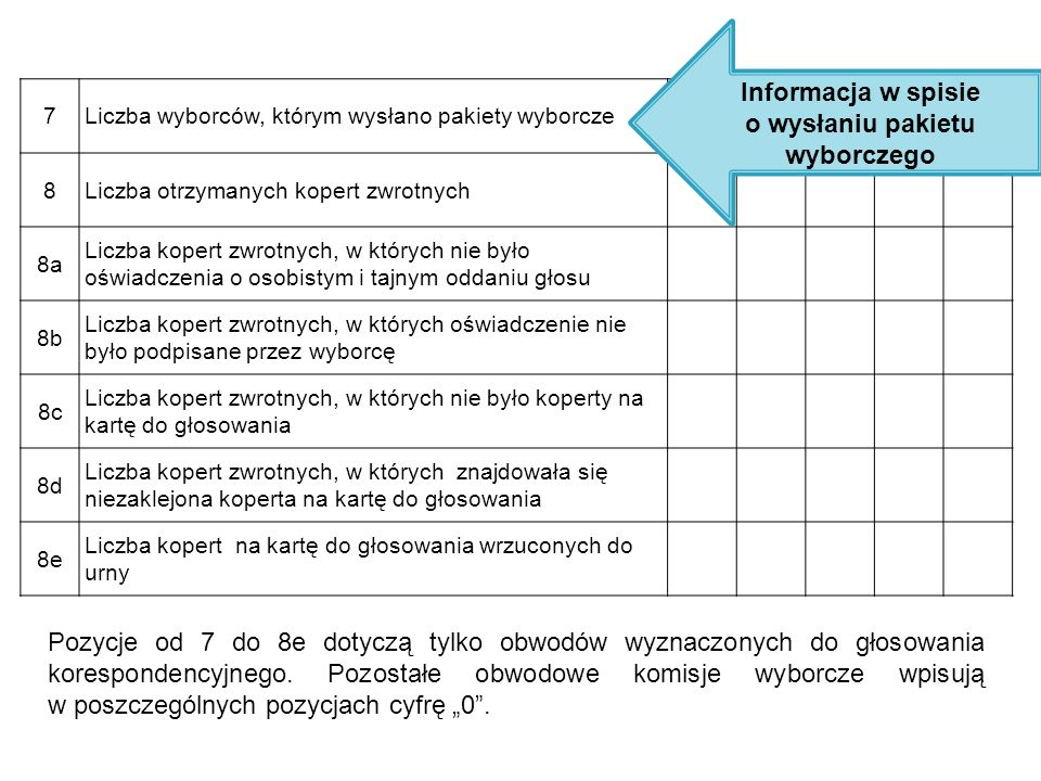 Ustalanie wyników głosowania  Komisja sprawdza czy pieczęcie na urnie oraz na wlocie do urny nie zostały naruszone, otwiera urnę i wyjmuje z niej karty do głosowania.