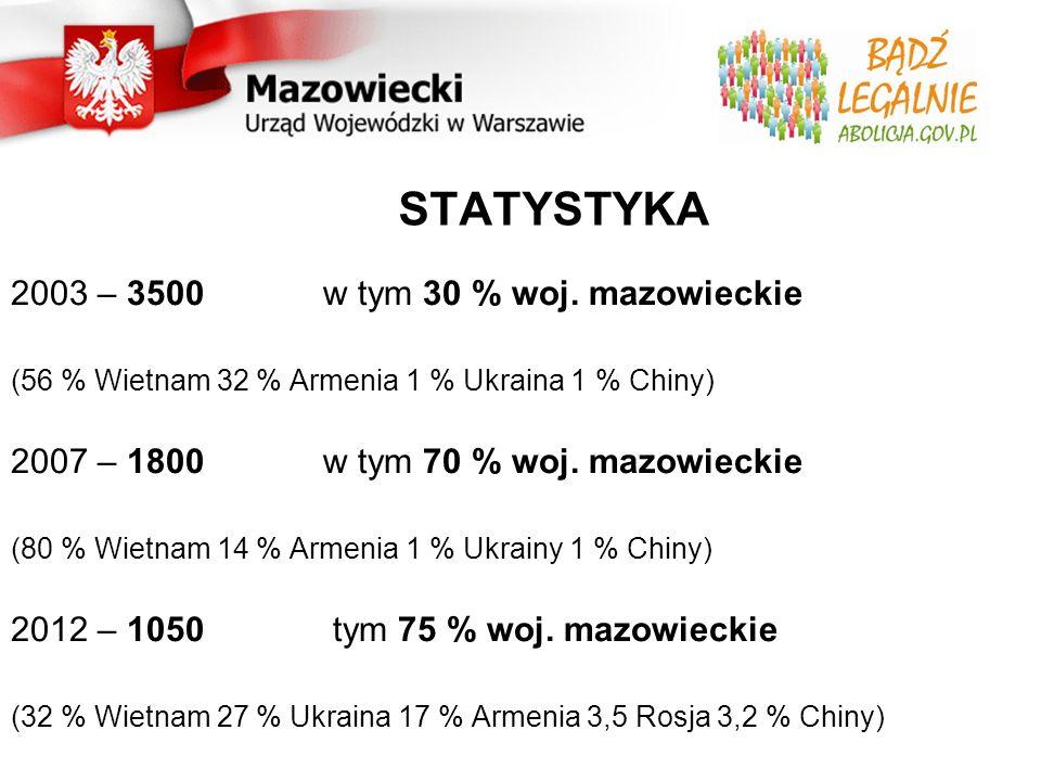 STATYSTYKA 2003 – 3500 w tym 30 % woj.