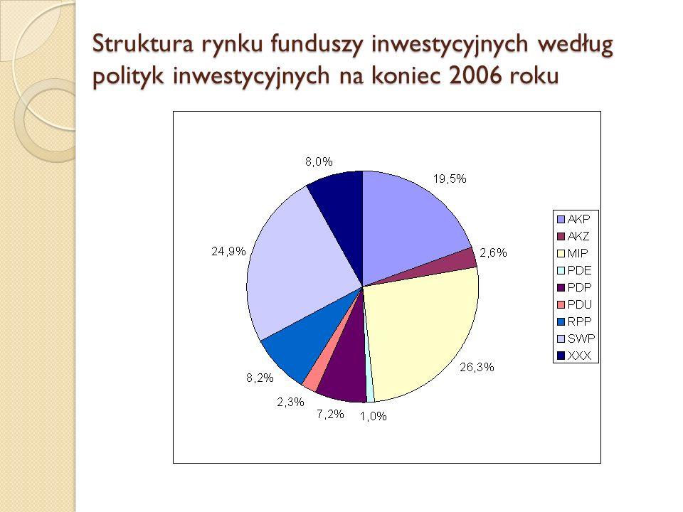 Struktura rynku funduszy inwestycyjnych według polityk inwestycyjnych na koniec 2006 roku