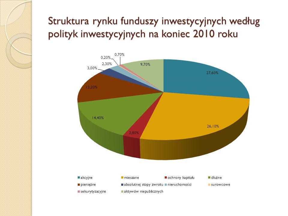 Struktura rynku funduszy inwestycyjnych według polityk inwestycyjnych na koniec 2010 roku