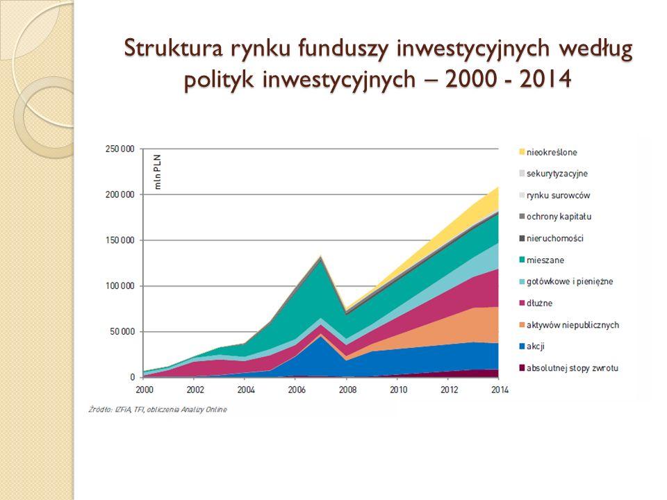 Struktura rynku funduszy inwestycyjnych według polityk inwestycyjnych – 2000 - 2014