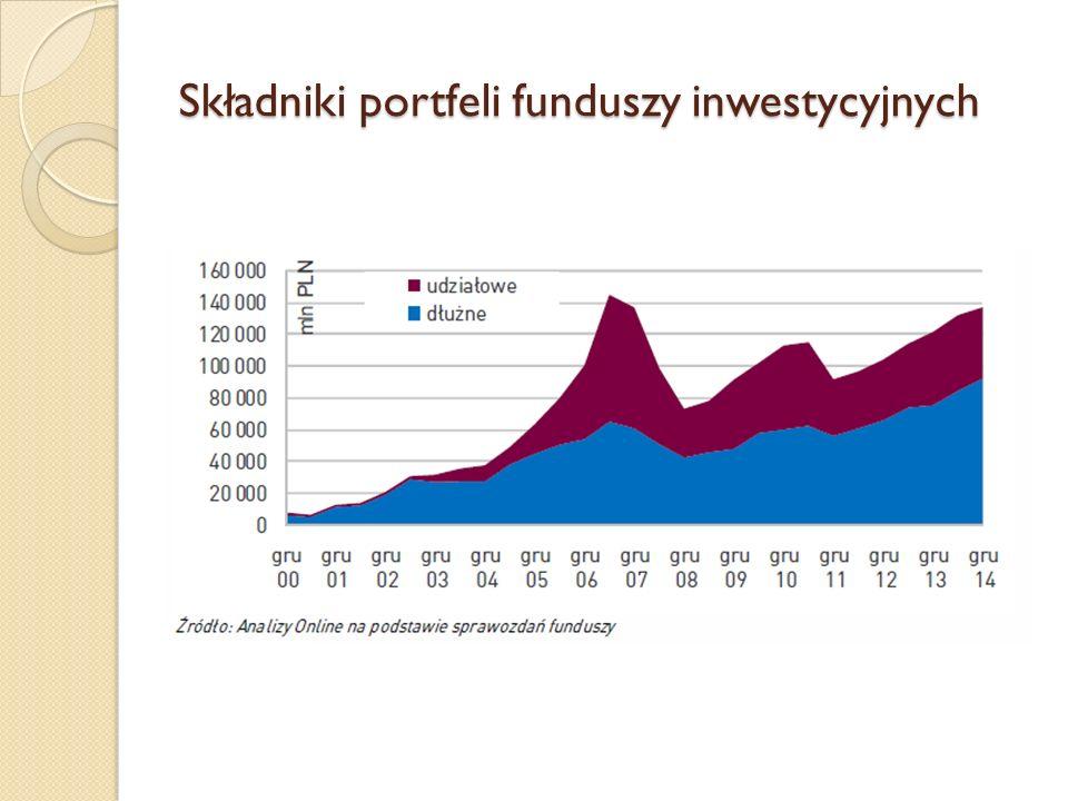 Składniki portfeli funduszy inwestycyjnych