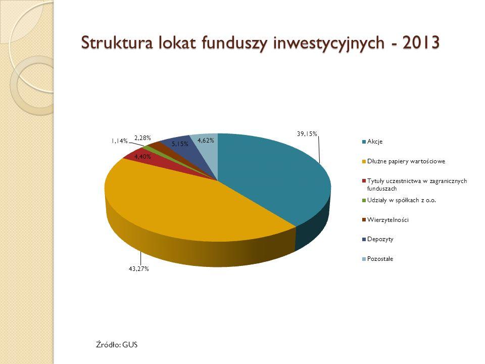 Struktura lokat funduszy inwestycyjnych - 2013 Źródło: GUS