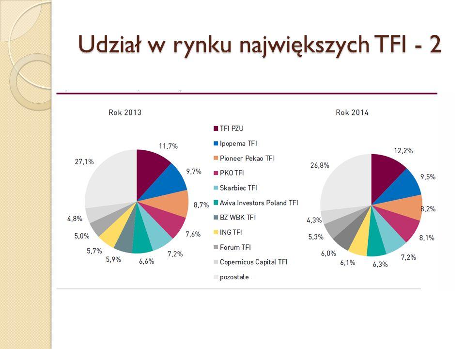 Udział w rynku największych TFI - 2
