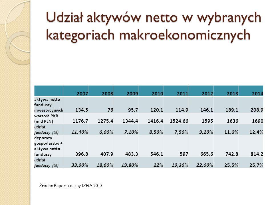 Udział aktywów netto w wybranych kategoriach makroekonomicznych 20072008200920102011201220132014 aktywa netto funduszy inwestycyjnych 134,57695,7120,1114,9146,1189,1208,9 wartość PKB (mld PLN) 1176,71275,41344,41416,41524,66159516361690 udział funduszy (%) 11,40%6,00%7,10%8,50%7,50%9,20%11,6%12,4% depozyty gospodarstw + aktywa netto funduszy 396,8407,9483,3546,1597665,6742,8814,2 udział funduszy (%) 33,90%18,60%19,80%22%19,30%22,00%25,5%25,7% Źródło: Raport roczny IZFiA 2013