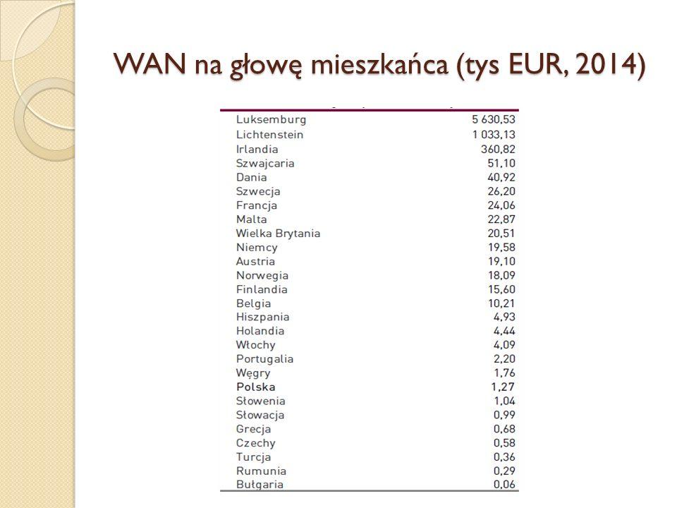 WAN na głowę mieszkańca (tys EUR, 2014)