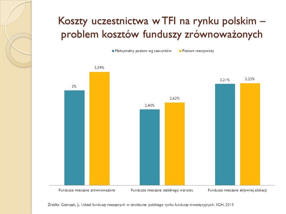 Koszty uczestnictwa w TFI na rynku polskim – problem kosztów funduszy zrównoważonych Źródło: Gierczak, J., Udział funduszy mieszanych w strukturze polskiego rynku funduszy inwestycyjnych, SGH, 2015