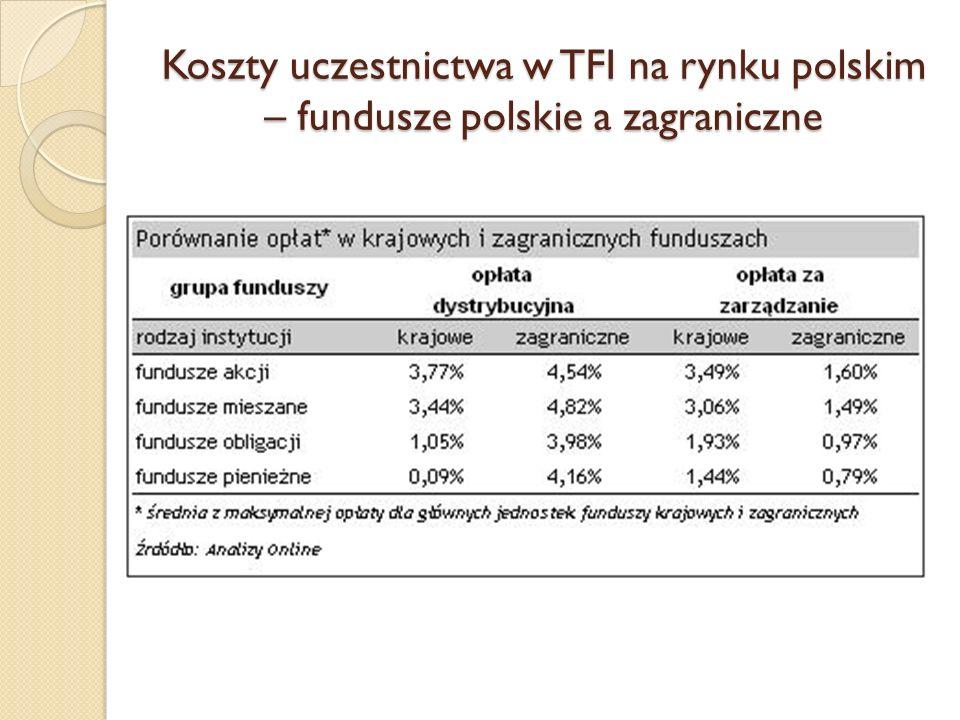 Koszty uczestnictwa w TFI na rynku polskim – fundusze polskie a zagraniczne