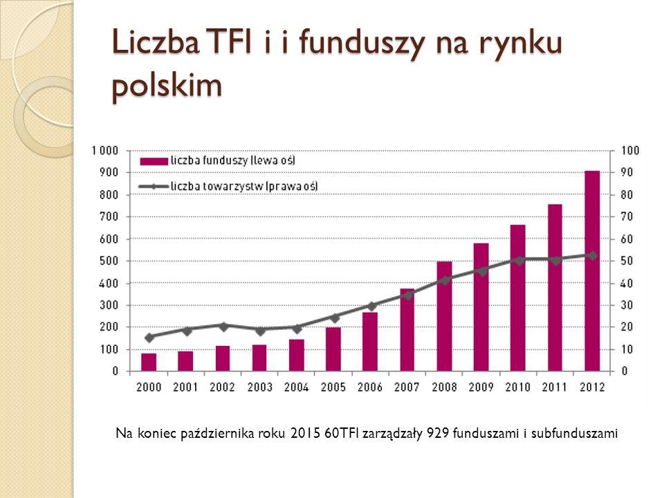 Liczba TFI i i funduszy na rynku polskim Na koniec października roku 2015 60TFI zarządzały 929 funduszami i subfunduszami