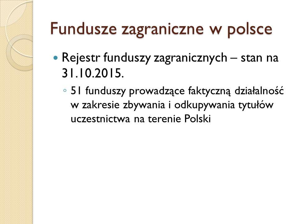 Fundusze zagraniczne w polsce Rejestr funduszy zagranicznych – stan na 31.10.2015.
