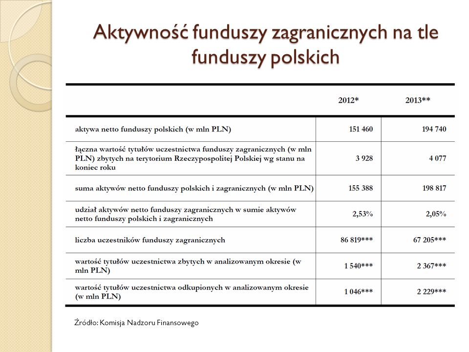 Aktywność funduszy zagranicznych na tle funduszy polskich Źródło: Komisja Nadzoru Finansowego