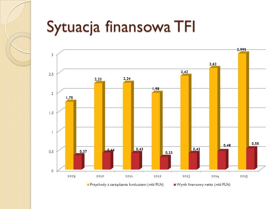 Sytuacja finansowa TFI