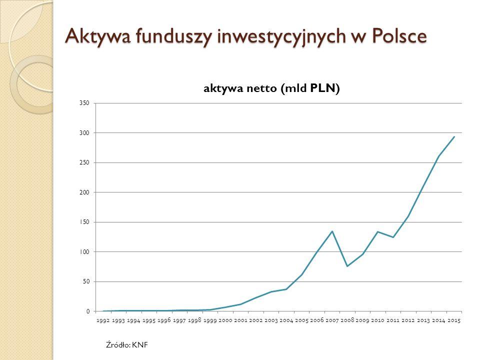 Struktura rynku funduszy inwestycyjnych - 2013 Źródło: GUS
