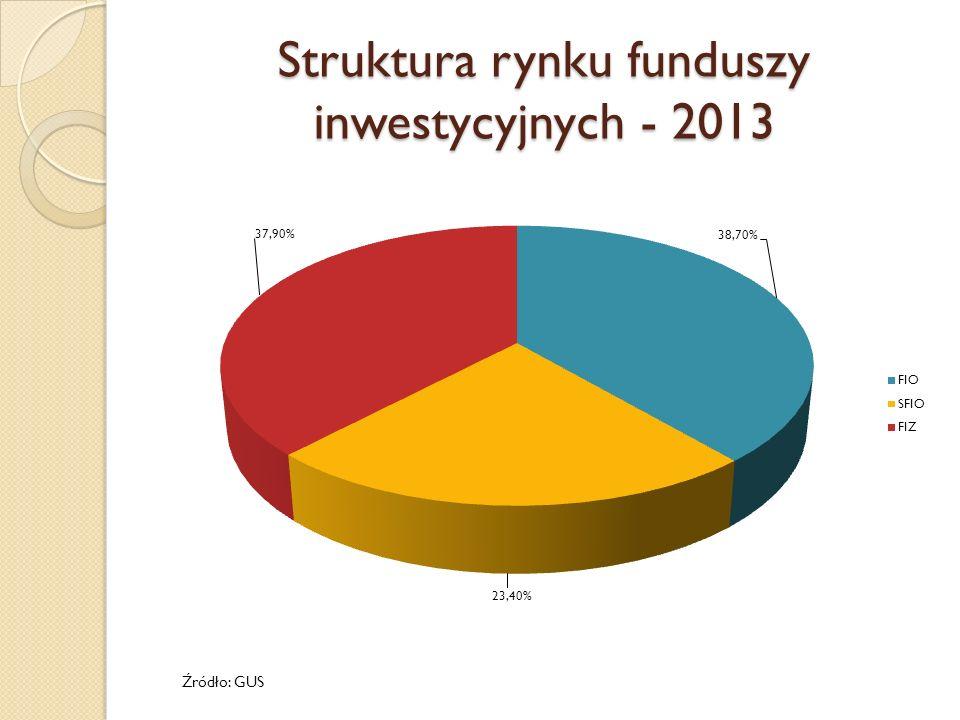 Struktura rynku funduszy inwestycyjnych według polityk inwestycyjnych - FIZ