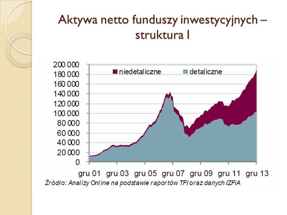 Koszty uczestnictwa w TFI na rynku polskim Opłata za zarządzanieOpłata manipulacyjna Fundusze akcyjne polskie uniwersalne 3,61%4,04% Fundusze mieszane zrównoważone 3,59%3,91% Fundusze mieszane stabilnego wzrostu 2,62%2,87% Fundusze mieszane aktywnej alokacji 3,23%3,22% Fundusze dłużne polskie uniwersalne 1,58%1,31% Źródło: Gierczak, J., Udział funduszy mieszanych w strukturze polskiego rynku funduszy inwestycyjnych, SGH, 2015