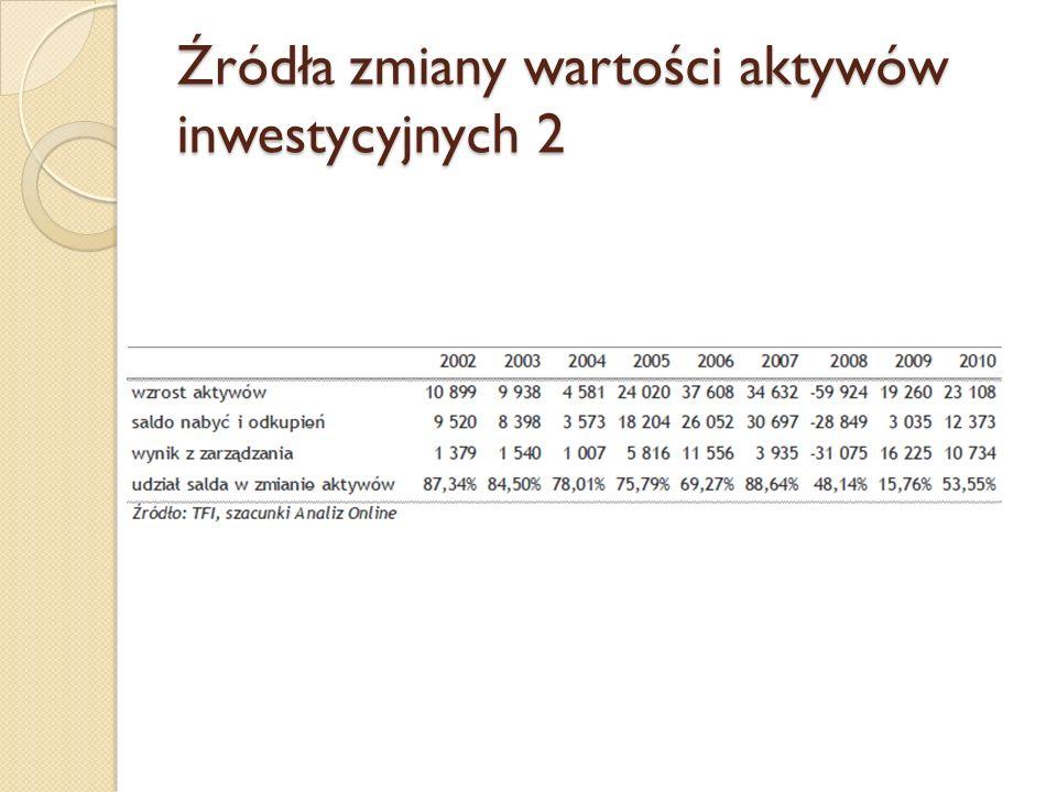 """Typologia polityk inwestycyjnych funduszy na rynku polskim GrupaOpisKonstrukcja i skład indeksu RPP Fundusze pieniężne i gotówkowe, inwestujące zebrane aktywa w depozyty bankowe lub instrumenty rynku pieniężnego IRFU rpp – indeks funduszy pieniężnych i gotówkowych, oparty na stawce WIBID 1M PDP Fundusze polskich papierów dłużnych, inwestujące posiadane aktywa w dłużne papiery wartościowe IRFU pdp – indeks funduszy papierów dłużnych, oparty na indeksie rynku obligacji skarbowych (IROS) SWP Fundusze stabilnego wzrostu, inwestujące od 0 do 50% aktywów na krajowym rynku akcji IRFU swp – indeks funduszy stabilnego wzrostu, oparty na WIG (20%) oraz IROS (80%) MIP Fundusze mieszane, inwestujące na krajowym rynku akcji średnio połowę zgromadzonych funduszy (zarówno 0-100% jak i 40-60%) IRFU mip – indeks funduszy mieszanych, oparty na WIG (50%) i IROS (50%) AKP Fundusze akcji polskich, dla których inwestycje na krajowym rynku akcji nie powinny być niższe niż 66% aktywów IRFU akp – indeks funduszy akcji polskich, oparty na WIG (75%) oraz indeksie WIBID 1M (25%) AKZ Fundusze akcji zagranicznych, dla których inwestycje na zagranicznych rynkach akcji nie powinny być niższe niż 66% aktywów Brak wspólnego indeksu PDU Fundusze dolarowych papierów dłużnych, inwestujące posiadane środki w dłużne papiery wartościowe denominowane w USD benchmark liczony na podstawie średniego oprocentowania 1- miesięcznych depozytów w USD (LIBOR) przeliczany na PLN PDE Fundusze """"eurowych papierów dłużnych, inwestujące posiadane środki w dłużne papiery wartościowe denominowane w EUR benchmark liczony na podstawie średniego oprocentowania 1- miesięcznych depozytów w EUR (EURIBOR) przeliczany na PLN"""