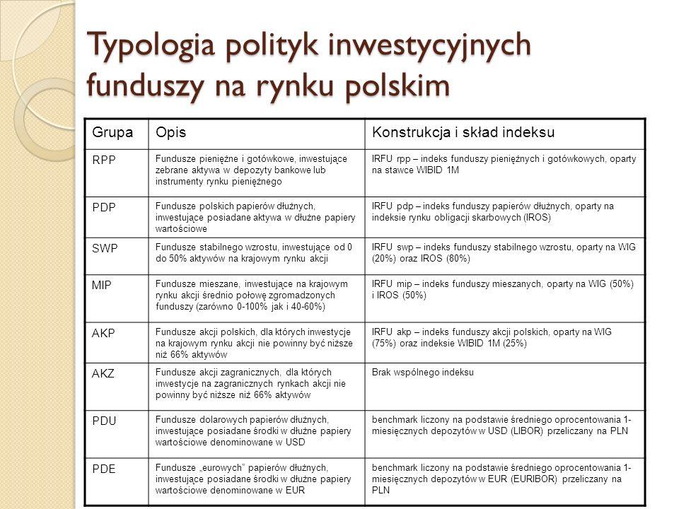 Typologia funduszy – nowe kategorie od roku 2007 GrupaOpisKonstrukcja i skład indeksu NIE Fundusze nieruchomości ALT Fundusze alternatywne, inwestujące w bardzo szerokie spektrum instrumentów finansowych SEK Fundusze sekurytyzacyjne PDX Fundusze zagranicznych papierów dłużnych, inwestujące posiadane aktywa w dłużne papiery wartościowe denominowane w innej walucie niż USD i EUR MIZ Fundusze mieszane inwestujące aktywa w instrumenty udziałowe i dłużne denominowane w walutach obcych