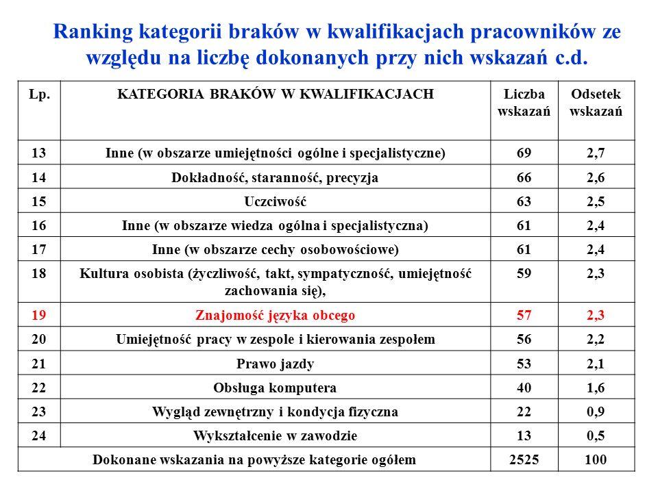 Ranking kategorii braków w kwalifikacjach pracowników ze względu na liczbę dokonanych przy nich wskazań c.d.