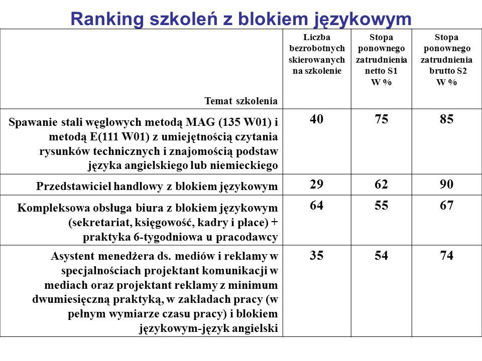 Ranking szkoleń z blokiem językowym Temat szkolenia Liczba bezrobotnych skierowanych na szkolenie Stopa ponownego zatrudnienia netto S1 W % Stopa ponownego zatrudnienia brutto S2 W % Spawanie stali węglowych metodą MAG (135 W01) i metodą E(111 W01) z umiejętnością czytania rysunków technicznych i znajomością podstaw języka angielskiego lub niemieckiego 407585 Przedstawiciel handlowy z blokiem językowym 296290 Kompleksowa obsługa biura z blokiem językowym (sekretariat, księgowość, kadry i płace) + praktyka 6-tygodniowa u pracodawcy 645567 Asystent menedżera ds.