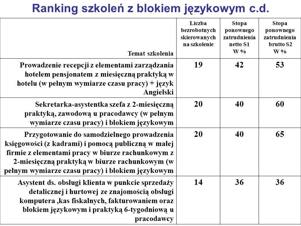 Ranking szkoleń z blokiem językowym c.d.