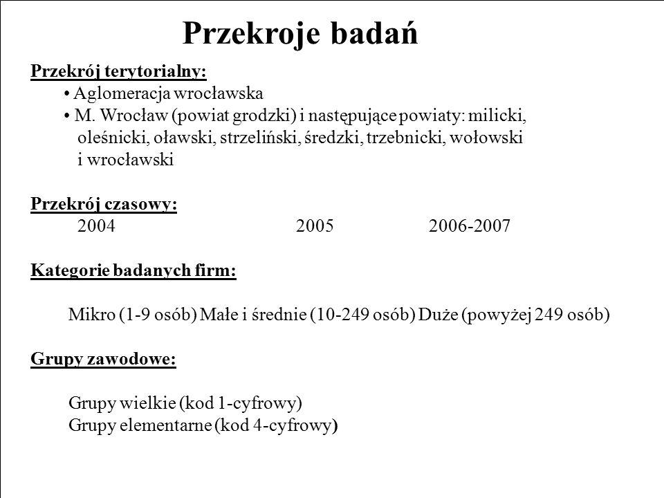 Przekroje badań Przekrój terytorialny: Aglomeracja wrocławska M.
