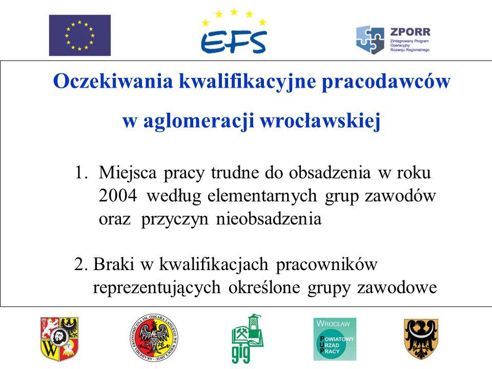 Oczekiwania kwalifikacyjne pracodawców w aglomeracji wrocławskiej 1.Miejsca pracy trudne do obsadzenia w roku 2004 według elementarnych grup zawodów oraz przyczyn nieobsadzenia 2.