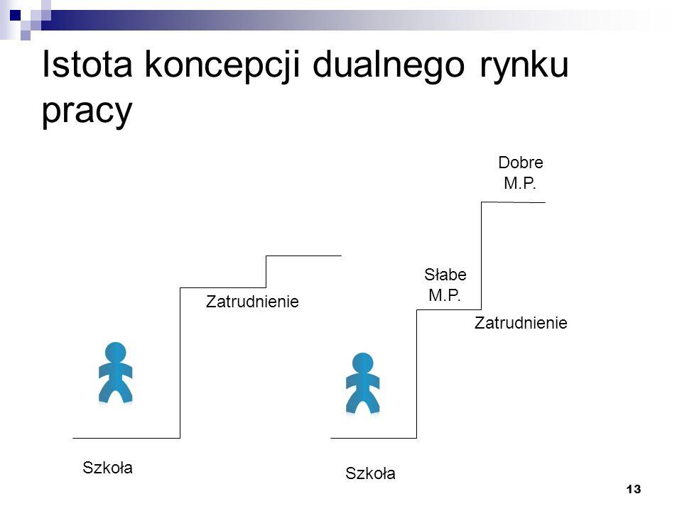 13 Istota koncepcji dualnego rynku pracy Zatrudnienie Szkoła Dobre M.P. Słabe M.P.
