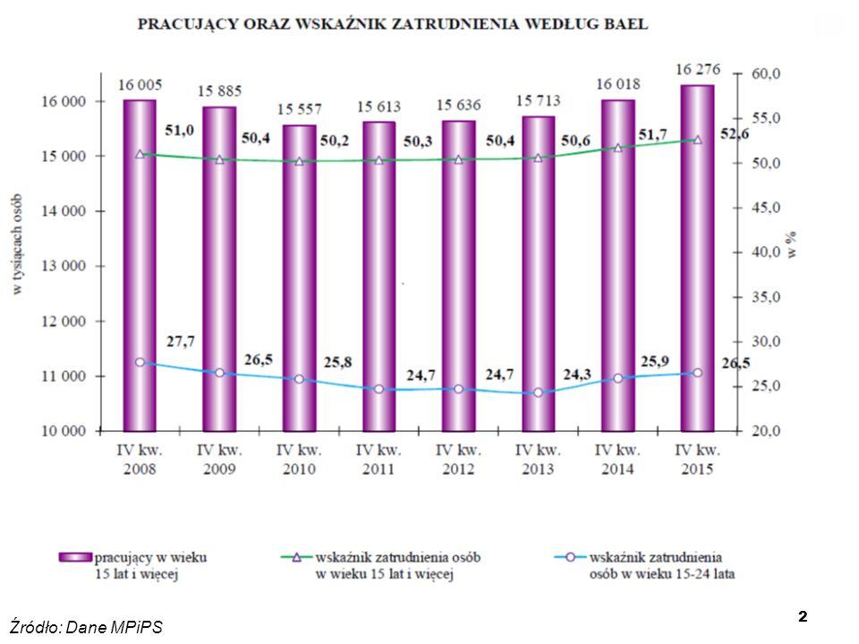 23 Absolwenci uczelni wyższych w woj. lubelskim w 2013 roku