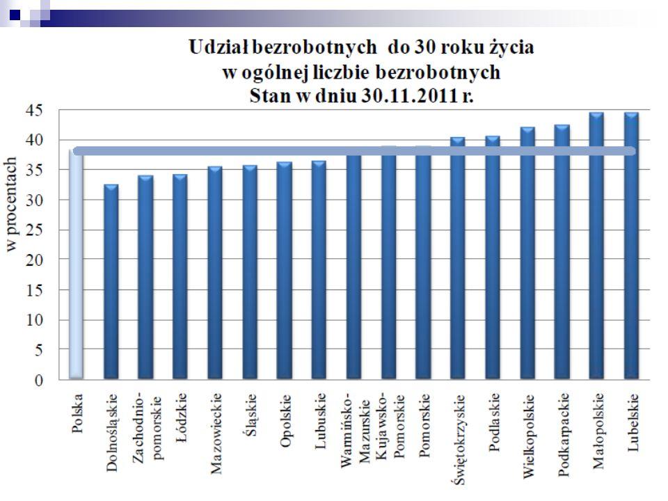 29 Oczekiwane kompetencje pracowników Źródło: Foresight kadr nowoczesnej gospodarki, PARP, Warszawa 2009.