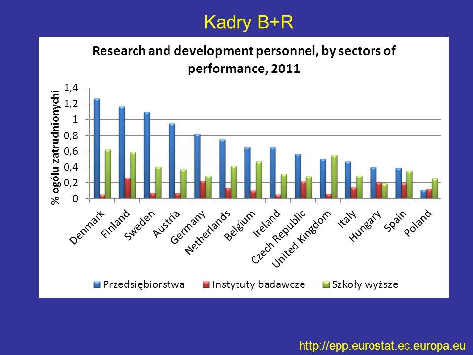 Kadry B+R http://epp.eurostat.ec.europa.eu