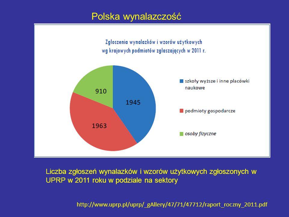Liczba zgłoszeń wynalazków i wzorów użytkowych zgłoszonych w UPRP w 2011 roku w podziale na sektory http://www.uprp.pl/uprp/_gAllery/47/71/47712/raport_roczny_2011.pdf Polska wynalazczość