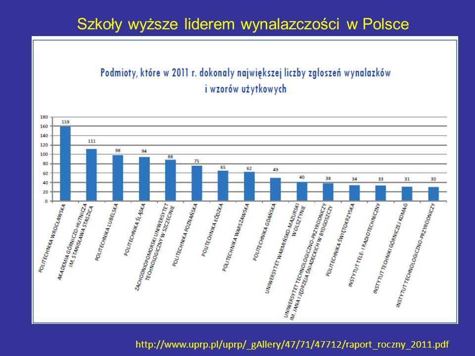 Szkoły wyższe liderem wynalazczości w Polsce http://www.uprp.pl/uprp/_gAllery/47/71/47712/raport_roczny_2011.pdf