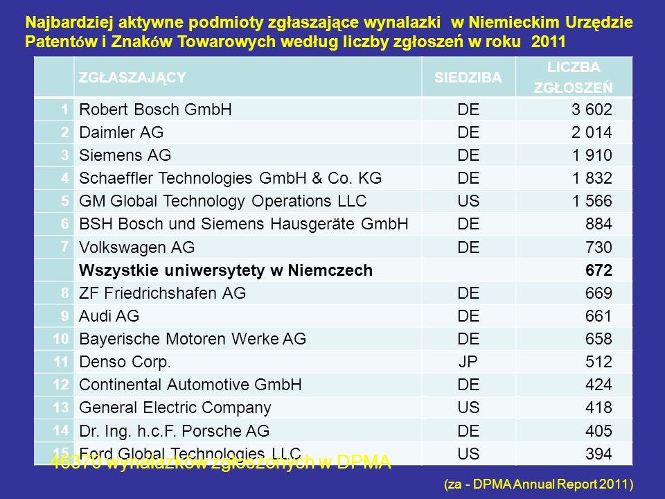 ZGŁASZAJĄCYSIEDZIBA LICZBA ZGŁOSZEŃ 1 Robert Bosch GmbHDE3 602 2 Daimler AGDE2 014 3 Siemens AGDE1 910 4 Schaeffler Technologies GmbH & Co.